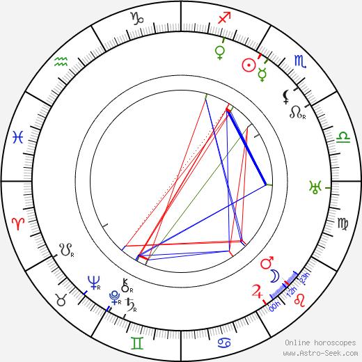 Tony Gaudio astro natal birth chart, Tony Gaudio horoscope, astrology