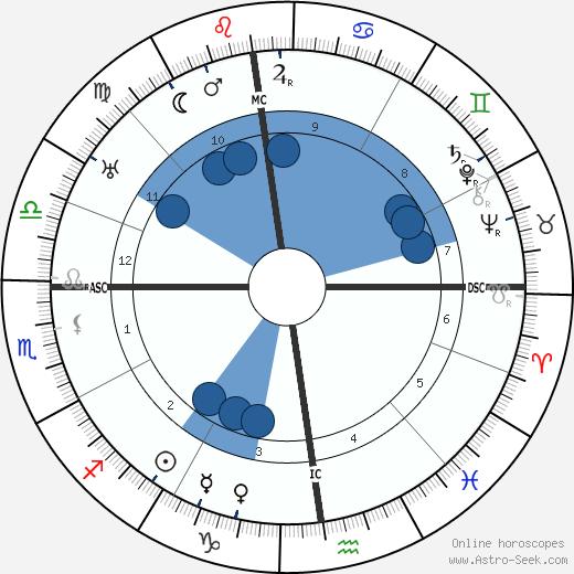 Abel Bonnard wikipedia, horoscope, astrology, instagram
