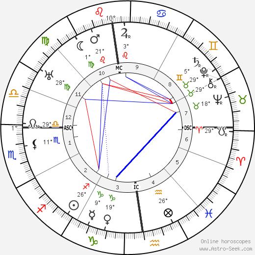 Abel Bonnard tema natale, biography, Biografia da Wikipedia 2019, 2020