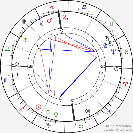 Abel Bonnard tema natale, oroscopo, Abel Bonnard oroscopi gratuiti, astrologia