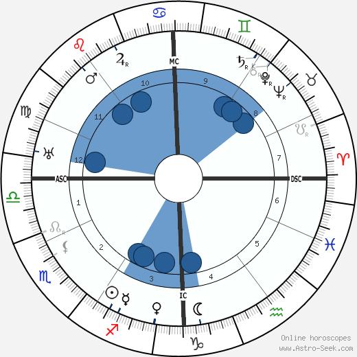 Anton von Webern wikipedia, horoscope, astrology, instagram