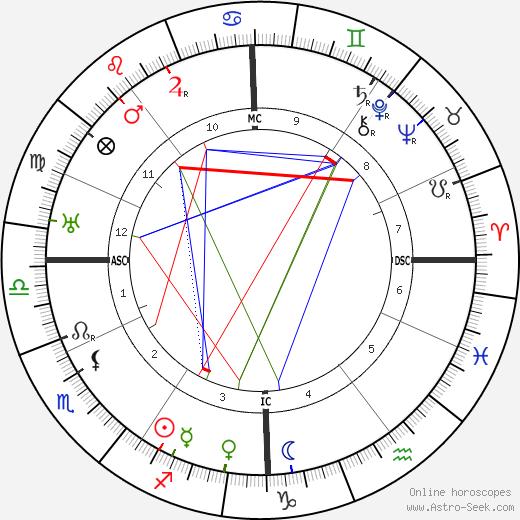 Anton von Webern astro natal birth chart, Anton von Webern horoscope, astrology