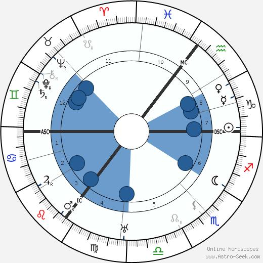 Carl Ahues wikipedia, horoscope, astrology, instagram