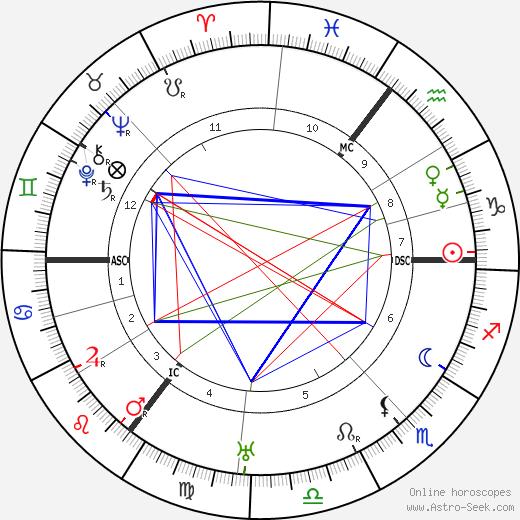 Carl Ahues tema natale, oroscopo, Carl Ahues oroscopi gratuiti, astrologia