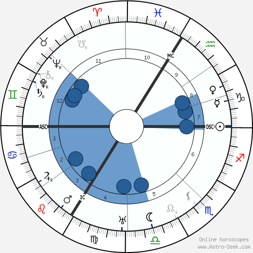 Edgar Varèse wikipedia, horoscope, astrology, instagram
