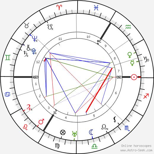 Edgar Varèse astro natal birth chart, Edgar Varèse horoscope, astrology