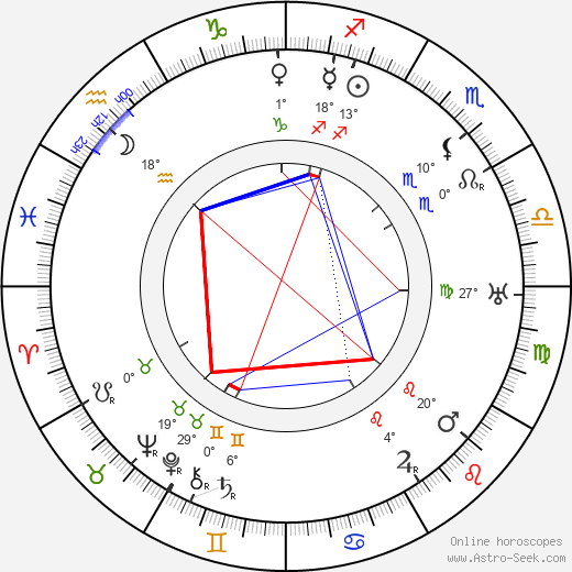 Édouard Delmont birth chart, biography, wikipedia 2019, 2020