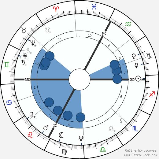 Guido Gozzano wikipedia, horoscope, astrology, instagram
