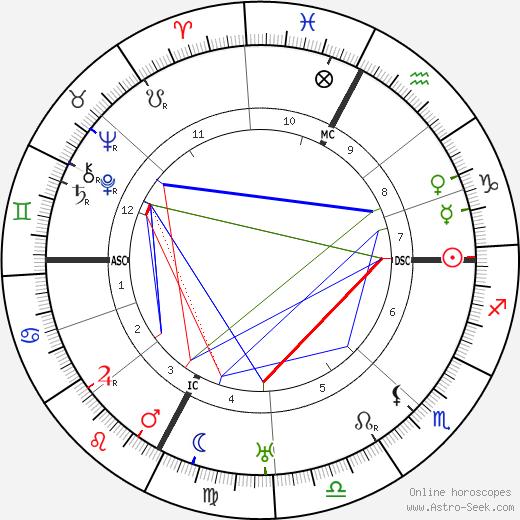 Гвидо Гоццано Guido Gozzano день рождения гороскоп, Guido Gozzano Натальная карта онлайн