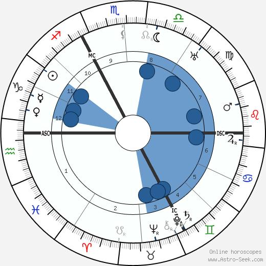 Hubert Pierlot wikipedia, horoscope, astrology, instagram