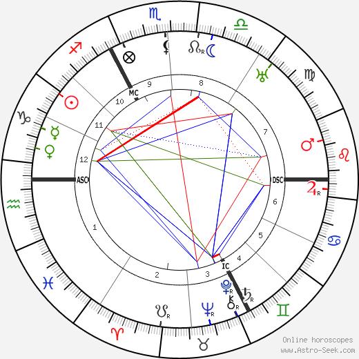 Юбер Пьерло Hubert Pierlot день рождения гороскоп, Hubert Pierlot Натальная карта онлайн