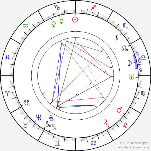 Jan Havlasa день рождения гороскоп, Jan Havlasa Натальная карта онлайн