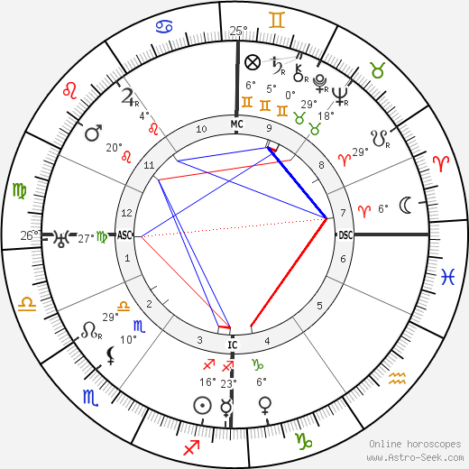 Joseph Pilates birth chart, biography, wikipedia 2019, 2020