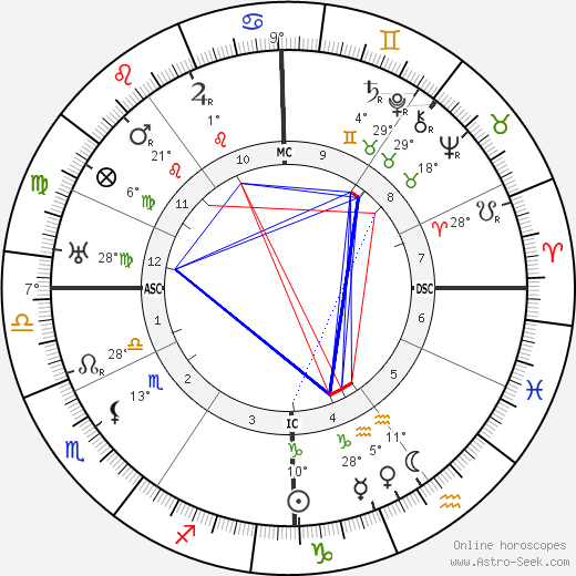 Lester Patrick birth chart, biography, wikipedia 2017, 2018