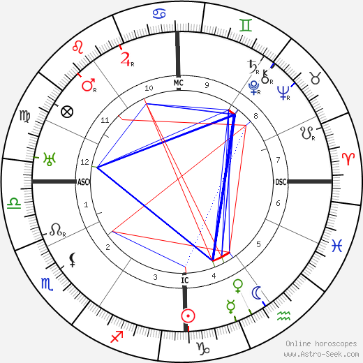 Lester Patrick astro natal birth chart, Lester Patrick horoscope, astrology