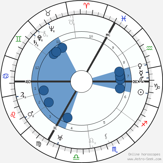 Marie Gevers wikipedia, horoscope, astrology, instagram