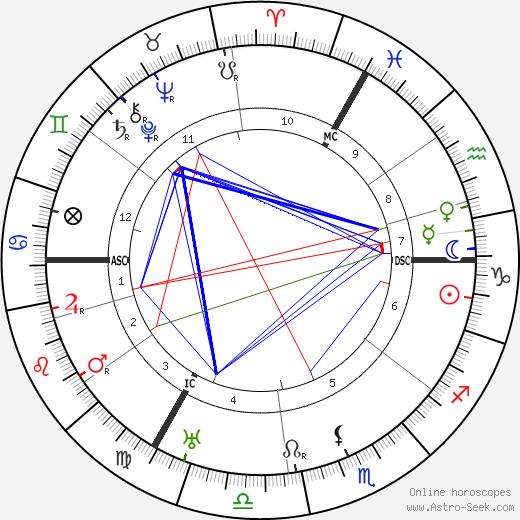 Marie Gevers день рождения гороскоп, Marie Gevers Натальная карта онлайн