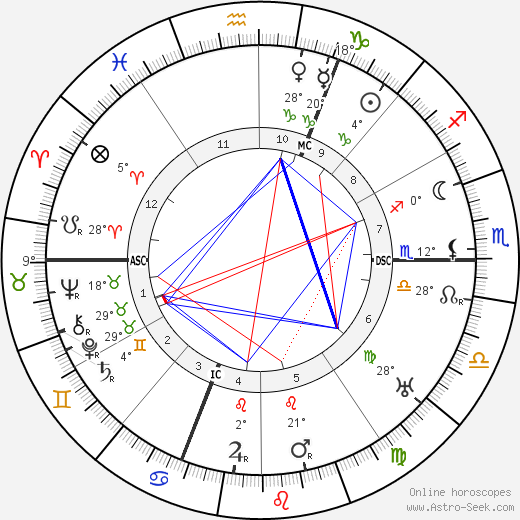 Maurice Utrillo birth chart, biography, wikipedia 2019, 2020