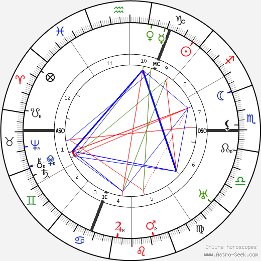 Maurice Utrillo astro natal birth chart, Maurice Utrillo horoscope, astrology