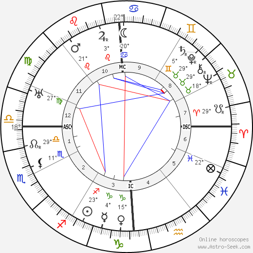 natal birth chart cafe astrology autos post