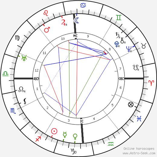 Max Linder tema natale, oroscopo, Max Linder oroscopi gratuiti, astrologia