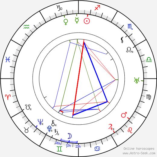Morihei Ueshiba astro natal birth chart, Morihei Ueshiba horoscope, astrology