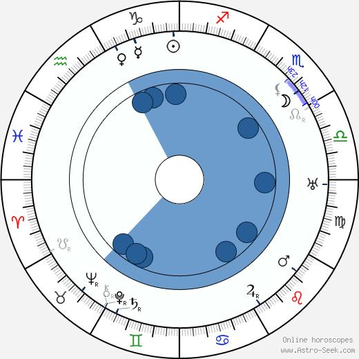 Stefan Jaracz wikipedia, horoscope, astrology, instagram