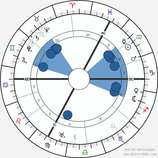 Camille Bombois wikipedia, horoscope, astrology, instagram