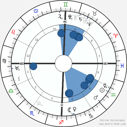 Clarence E. Mulford wikipedia, horoscope, astrology, instagram