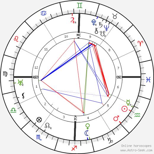 Clarence E. Mulford день рождения гороскоп, Clarence E. Mulford Натальная карта онлайн