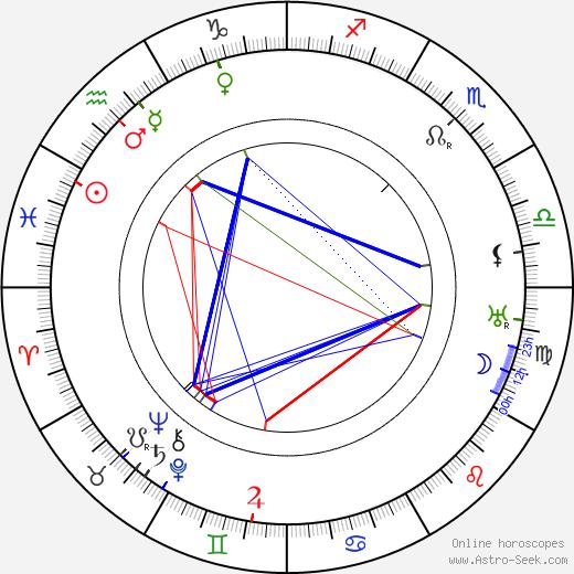 Jaroslav Kocian tema natale, oroscopo, Jaroslav Kocian oroscopi gratuiti, astrologia