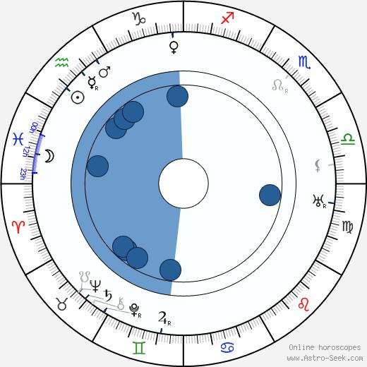 Joe King wikipedia, horoscope, astrology, instagram