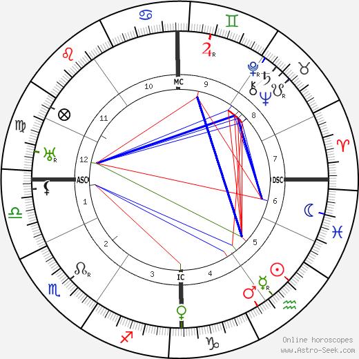 Жюль Берри Jules Berry день рождения гороскоп, Jules Berry Натальная карта онлайн