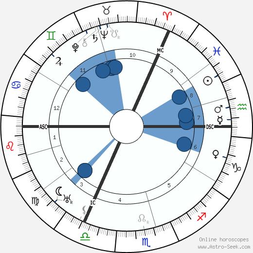 Karl Jaspers wikipedia, horoscope, astrology, instagram