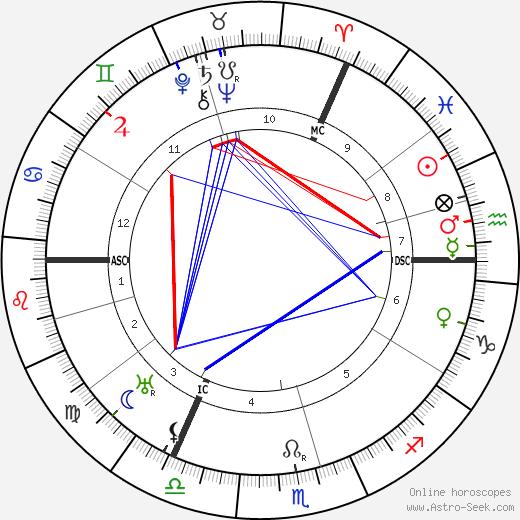 Карл Ясперс Karl Jaspers день рождения гороскоп, Karl Jaspers Натальная карта онлайн