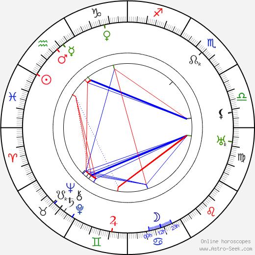 Никос Казандзакис Nikos Kazantzakis день рождения гороскоп, Nikos Kazantzakis Натальная карта онлайн
