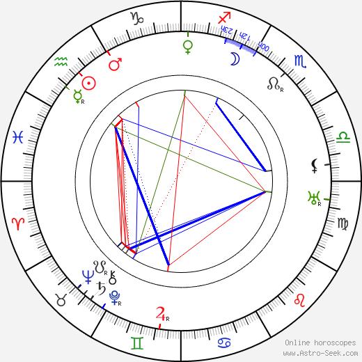 Szőke Szakáll день рождения гороскоп, Szőke Szakáll Натальная карта онлайн