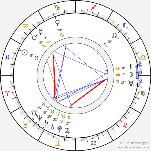 Uno Lindroos birth chart, biography, wikipedia 2018, 2019