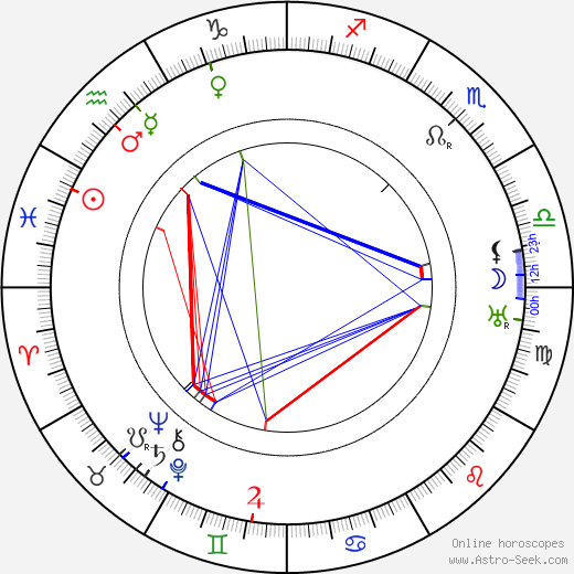 Uno Lindroos tema natale, oroscopo, Uno Lindroos oroscopi gratuiti, astrologia
