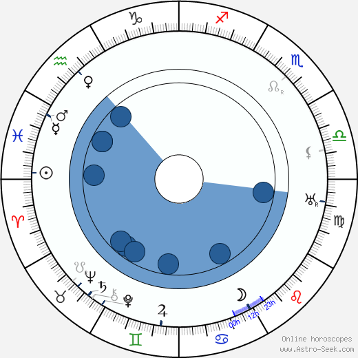 Ada Dondini wikipedia, horoscope, astrology, instagram