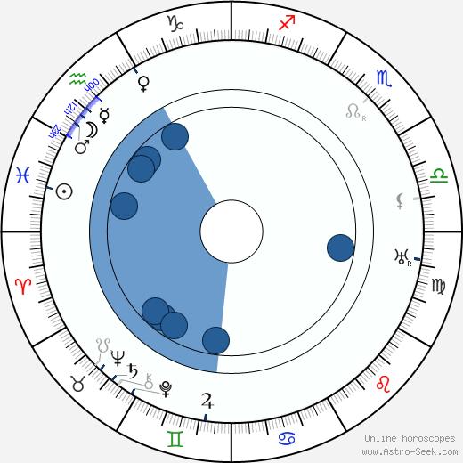 Anna Ziegloserová wikipedia, horoscope, astrology, instagram