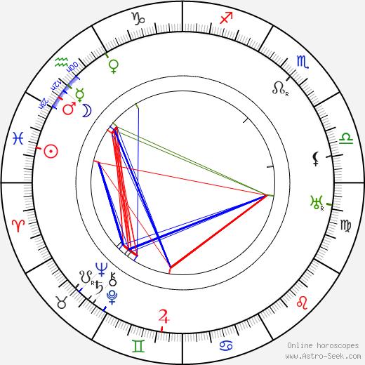 Anna Ziegloserová tema natale, oroscopo, Anna Ziegloserová oroscopi gratuiti, astrologia