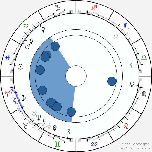 Harry Schultz wikipedia, horoscope, astrology, instagram
