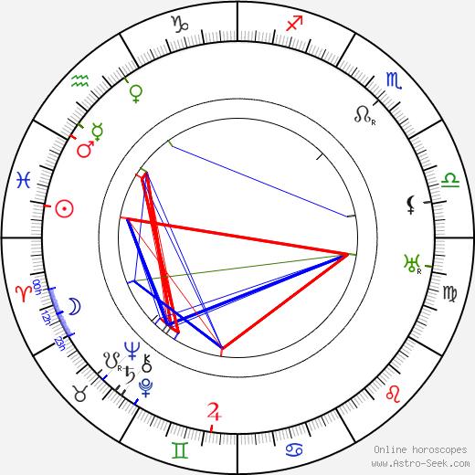 Harry Schultz день рождения гороскоп, Harry Schultz Натальная карта онлайн