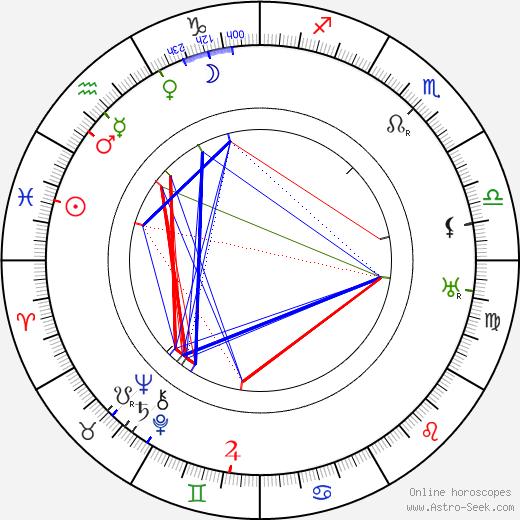 Мод Фили Maude Fealy день рождения гороскоп, Maude Fealy Натальная карта онлайн