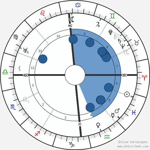 Nathaniel Waterman wikipedia, horoscope, astrology, instagram