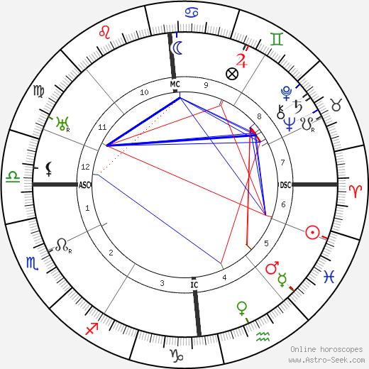 Nathaniel Waterman день рождения гороскоп, Nathaniel Waterman Натальная карта онлайн