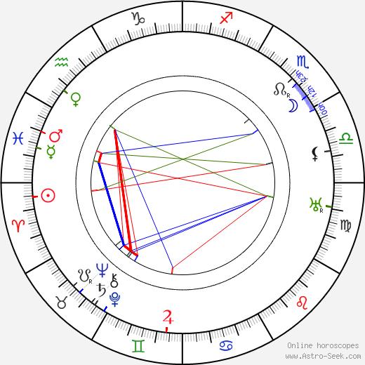 Poul Reumert день рождения гороскоп, Poul Reumert Натальная карта онлайн