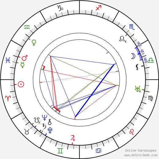 Roy Laidlaw birth chart, Roy Laidlaw astro natal horoscope, astrology