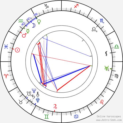 Вильхо Ненонен Vilho Nenonen день рождения гороскоп, Vilho Nenonen Натальная карта онлайн